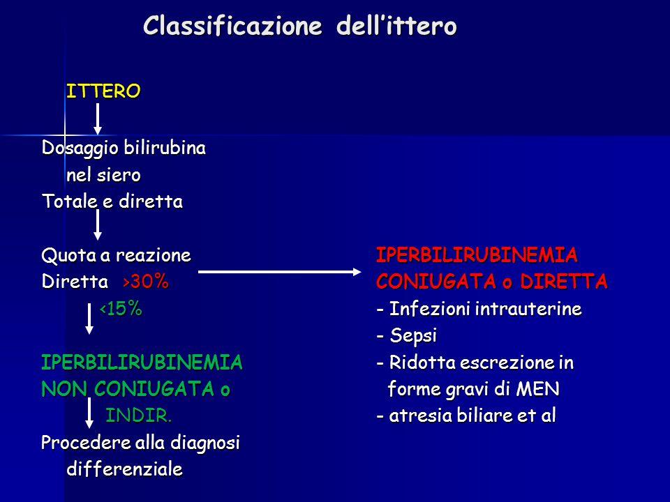 Classificazione dell'ittero ITTERO Dosaggio bilirubina nel siero Totale e diretta Quota a reazione IPERBILIRUBINEMIA Diretta >30%CONIUGATA o DIRETTA <
