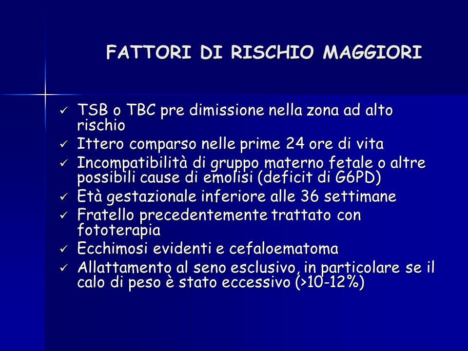 FATTORI DI RISCHIO MAGGIORI TSB o TBC pre dimissione nella zona ad alto rischio TSB o TBC pre dimissione nella zona ad alto rischio Ittero comparso ne