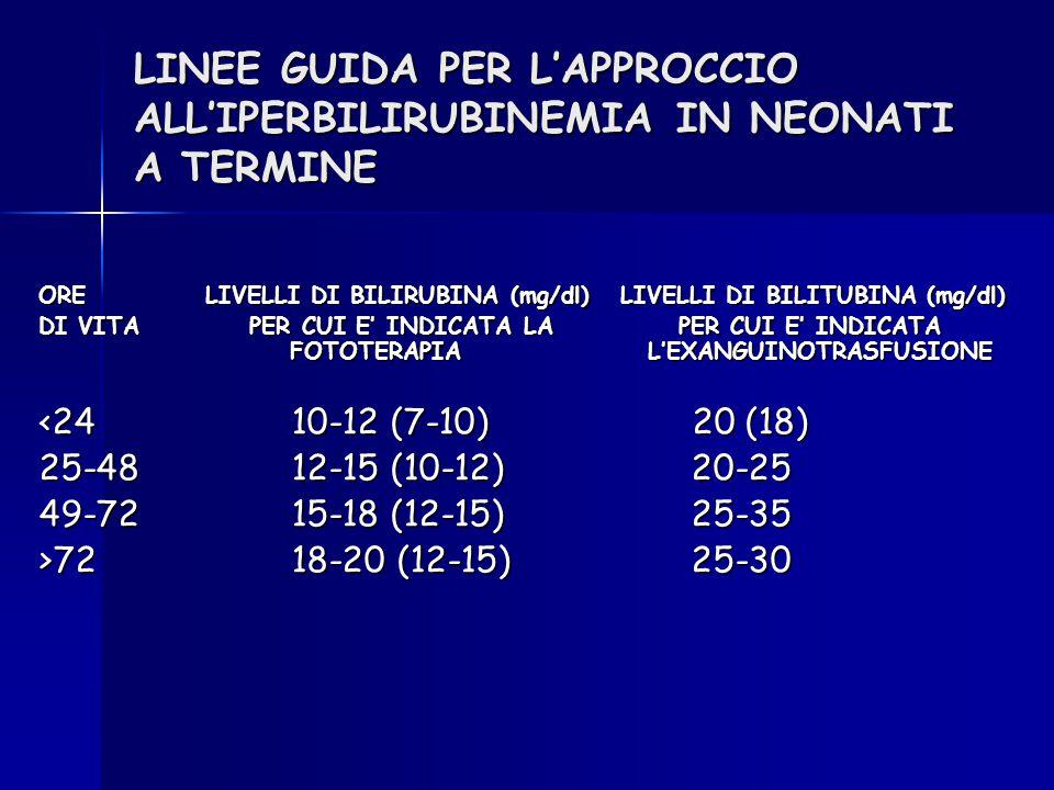 LINEE GUIDA PER L'APPROCCIO ALL'IPERBILIRUBINEMIA IN NEONATI A TERMINE ORE LIVELLI DI BILIRUBINA (mg/dl) LIVELLI DI BILITUBINA (mg/dl) DI VITAPER CUI