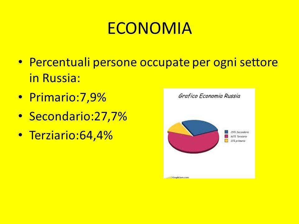 ECONOMIA Percentuali persone occupate per ogni settore in Russia: Primario:7,9% Secondario:27,7% Terziario:64,4%