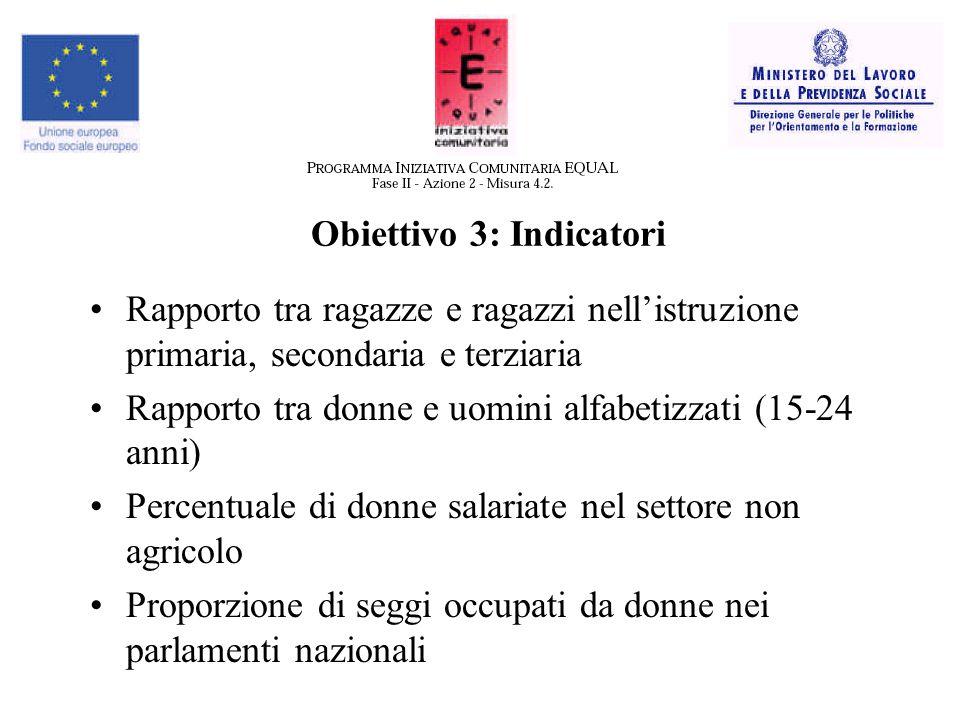 Obiettivo 3: Indicatori Rapporto tra ragazze e ragazzi nell'istruzione primaria, secondaria e terziaria Rapporto tra donne e uomini alfabetizzati (15-24 anni) Percentuale di donne salariate nel settore non agricolo Proporzione di seggi occupati da donne nei parlamenti nazionali
