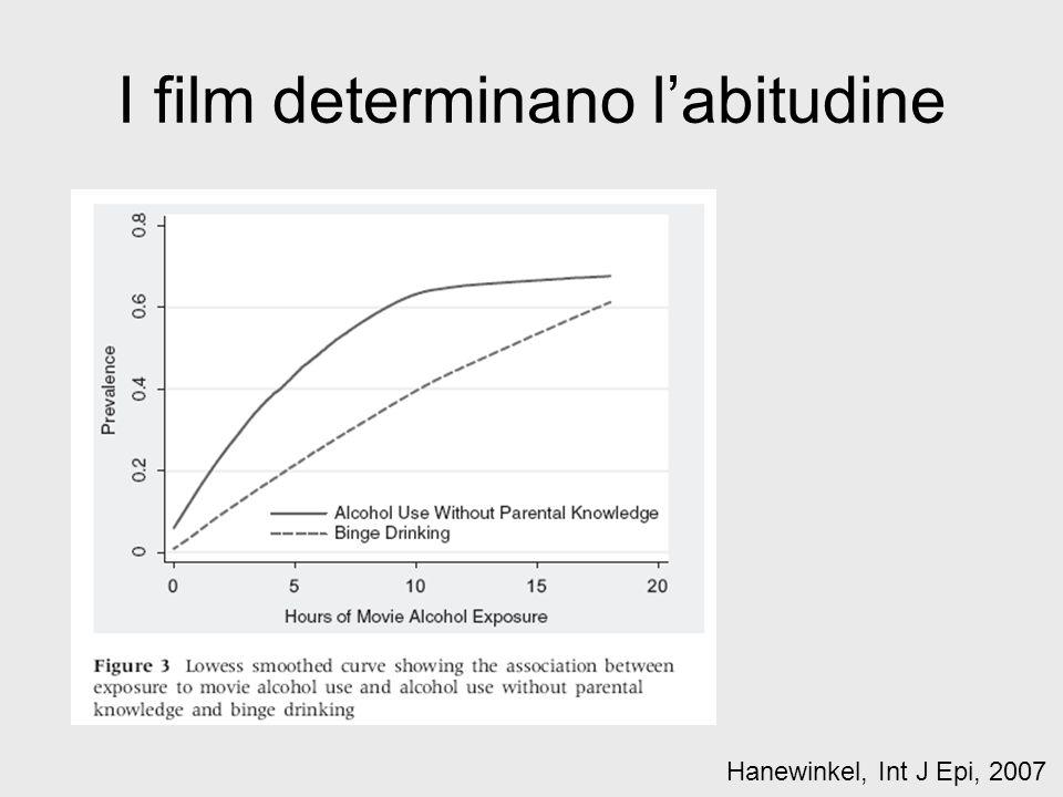 I film determinano l'abitudine Hanewinkel, Int J Epi, 2007