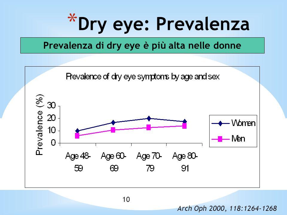 10 * Dry eye: Prevalenza Prevalenza di dry eye è più alta nelle donne Arch Oph 2000, 118:1264-1268