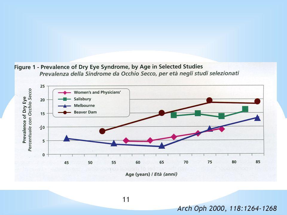 11 * Dry eye ed età Arch Oph 2000, 118:1264-1268