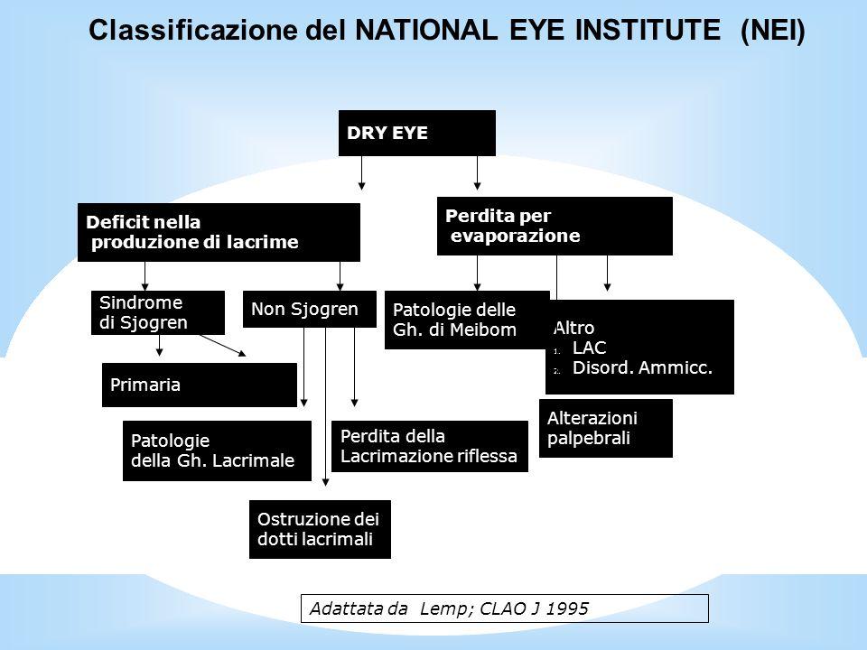 DRY EYE Deficit nella produzione di lacrime Perdita per evaporazione Sindrome di Sjogren Non Sjogren PrimariaSecondaria Patologie della Gh.