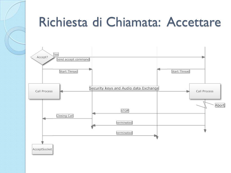 Richiesta di Chiamata: Accettare