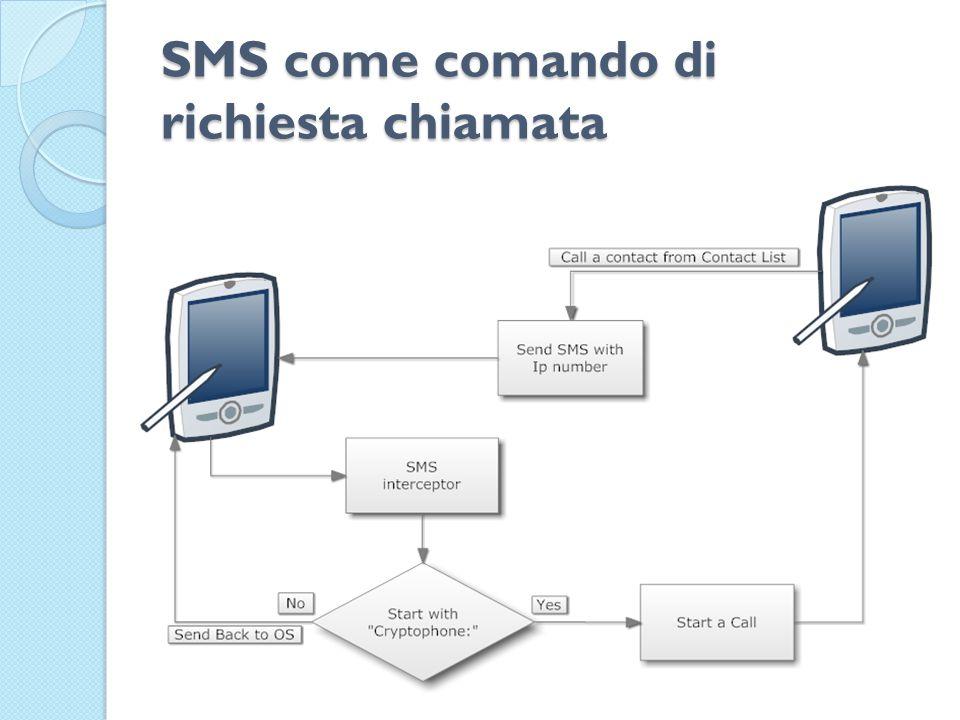SMS come comando di richiesta chiamata