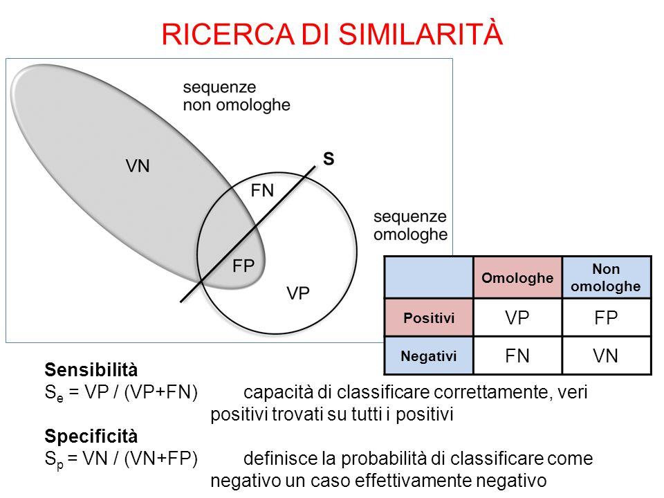 Sensibilità S e = VP / (VP+FN) capacità di classificare correttamente, veri positivi trovati su tutti i positivi Specificità S p = VN / (VN+FP) definisce la probabilità di classificare come negativo un caso effettivamente negativo Omologhe Non omologhe Positivi VPFP Negativi FNVN