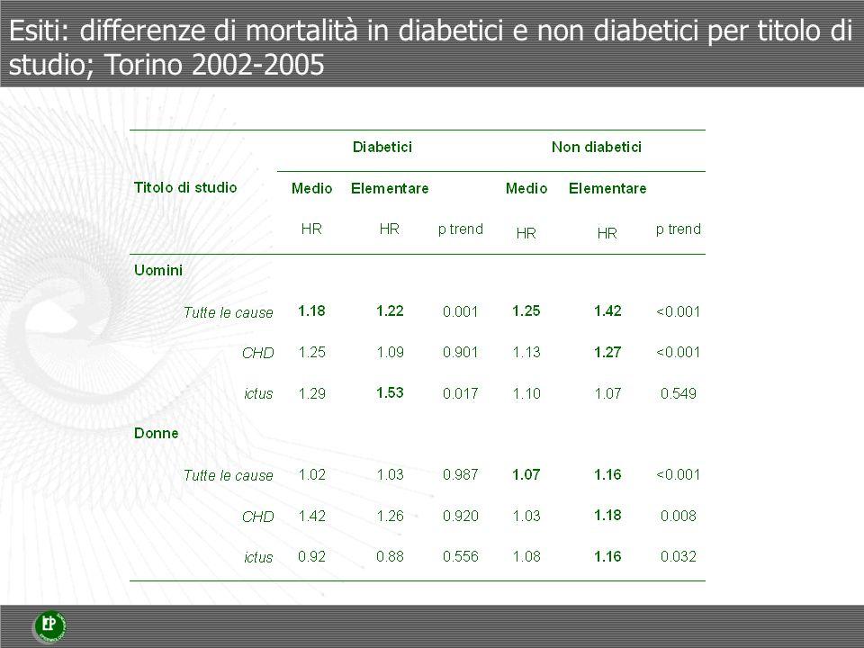 Esiti: differenze di mortalità in diabetici e non diabetici per titolo di studio; Torino 2002-2005