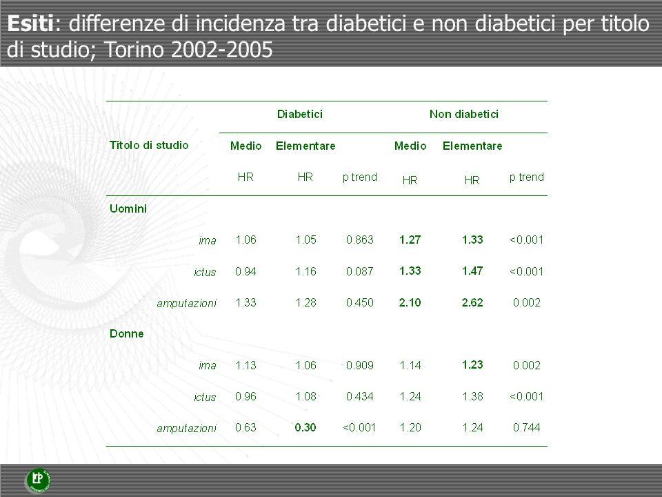 Esiti: differenze di incidenza tra diabetici e non diabetici per titolo di studio; Torino 2002-2005
