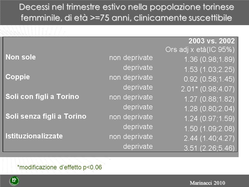 *modificazione d'effetto p<0.06 Decessi nel trimestre estivo nella popolazione torinese femminile, di età >=75 anni, clinicamente suscettibile Marinacci 2010