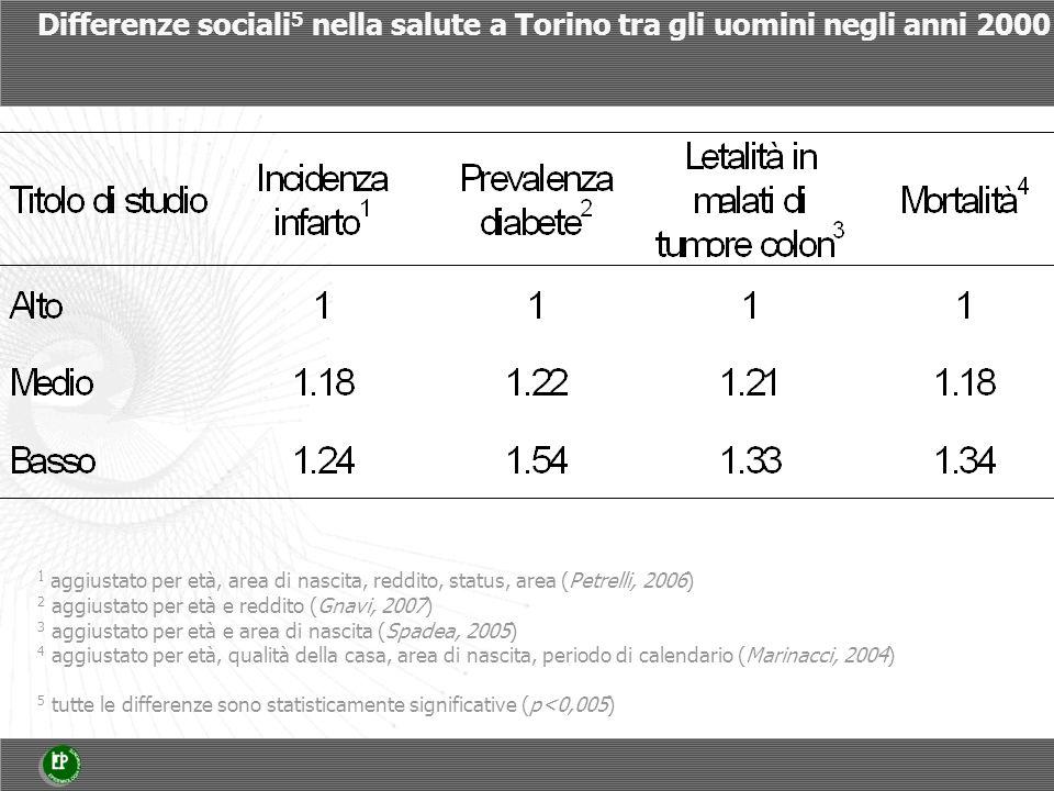 Differenze sociali 5 nella salute a Torino tra gli uomini negli anni 2000 1 aggiustato per età, area di nascita, reddito, status, area (Petrelli, 2006) 2 aggiustato per età e reddito (Gnavi, 2007) 3 aggiustato per età e area di nascita (Spadea, 2005) 4 aggiustato per età, qualità della casa, area di nascita, periodo di calendario (Marinacci, 2004) 5 tutte le differenze sono statisticamente significative (p<0,005)