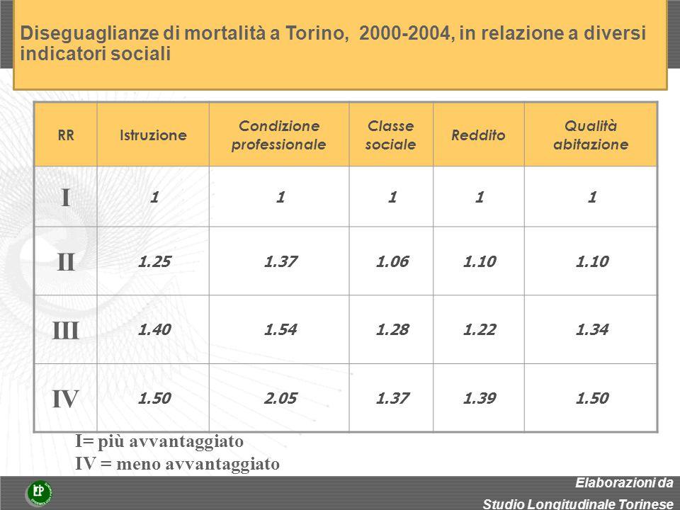 RRIstruzione Condizione professionale Classe sociale Reddito Qualità abitazione I 11111 II 1.251.371.061.10 III 1.401.541.281.221.34 IV 1.502.051.371.391.50 I= più avvantaggiato IV = meno avvantaggiato Elaborazioni da Studio Longitudinale Torinese Diseguaglianze di mortalità a Torino, 2000-2004, in relazione a diversi indicatori sociali