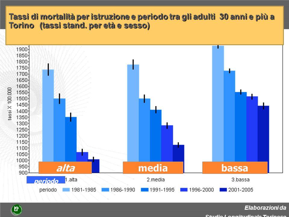 bassamediaalta periodo Elaborazioni da Studio Longitudinale Torinese Tassi di mortalità per istruzione e periodo tra gli adulti 30 anni e più a Torino (tassi stand.
