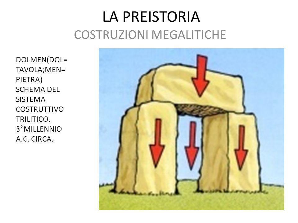 LA PREISTORIA COSTRUZIONI MEGALITICHE DOLMEN(DOL= TAVOLA;MEN= PIETRA) SCHEMA DEL SISTEMA COSTRUTTIVO TRILITICO. 3°MILLENNIO A.C. CIRCA.