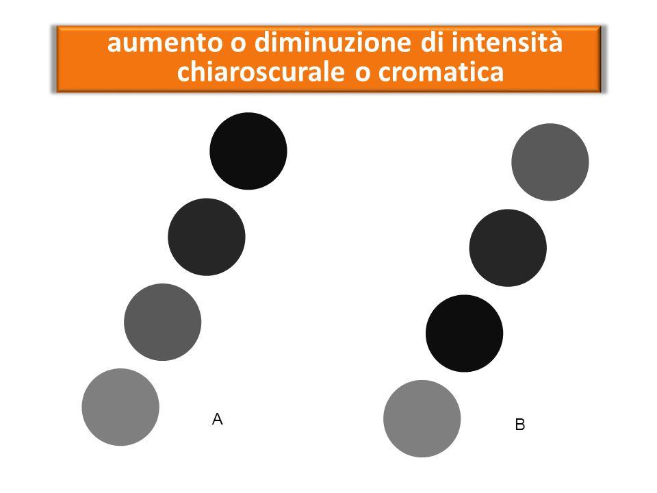 aumento o diminuzione di intensità chiaroscurale o cromatica A B