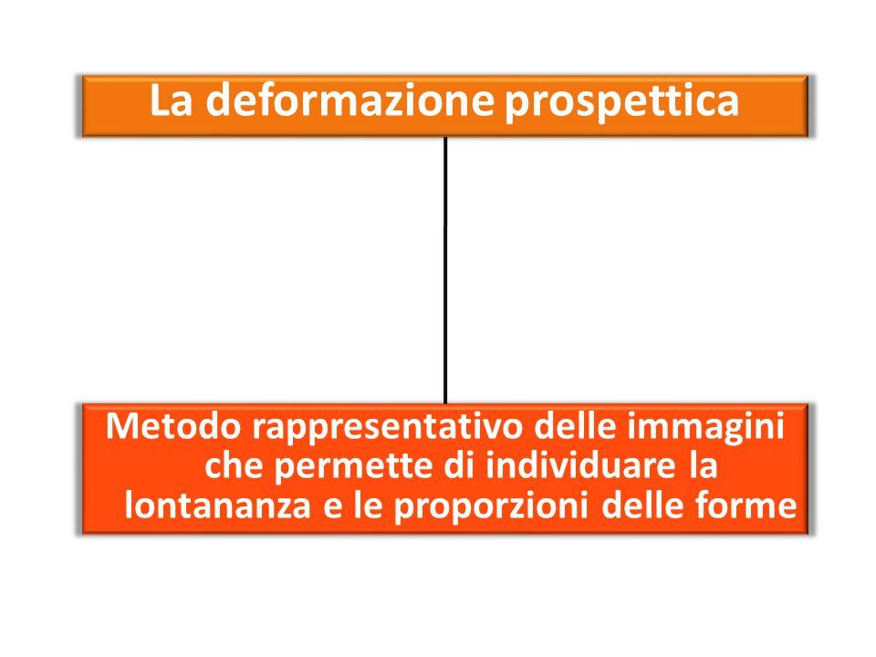 La deformazione prospettica Metodo rappresentativo delle immagini che permette di individuare la lontananza e le proporzioni delle forme