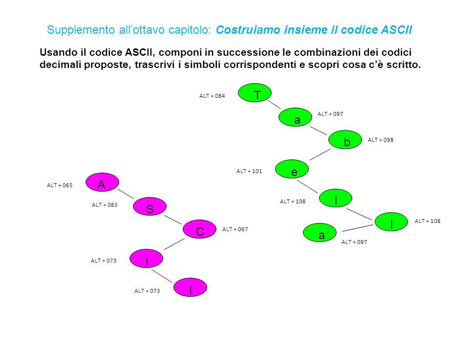 Usando il codice ASCII, componi in successione le combinazioni dei codici decimali proposte, trascrivi i simboli corrispondenti e scopri cosa c'è scritto.