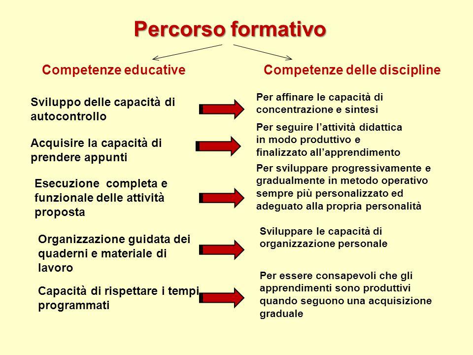 Percorso formativo Competenze educativeCompetenze delle discipline Acquisire la capacità di prendere appunti Esecuzione completa e funzionale delle at