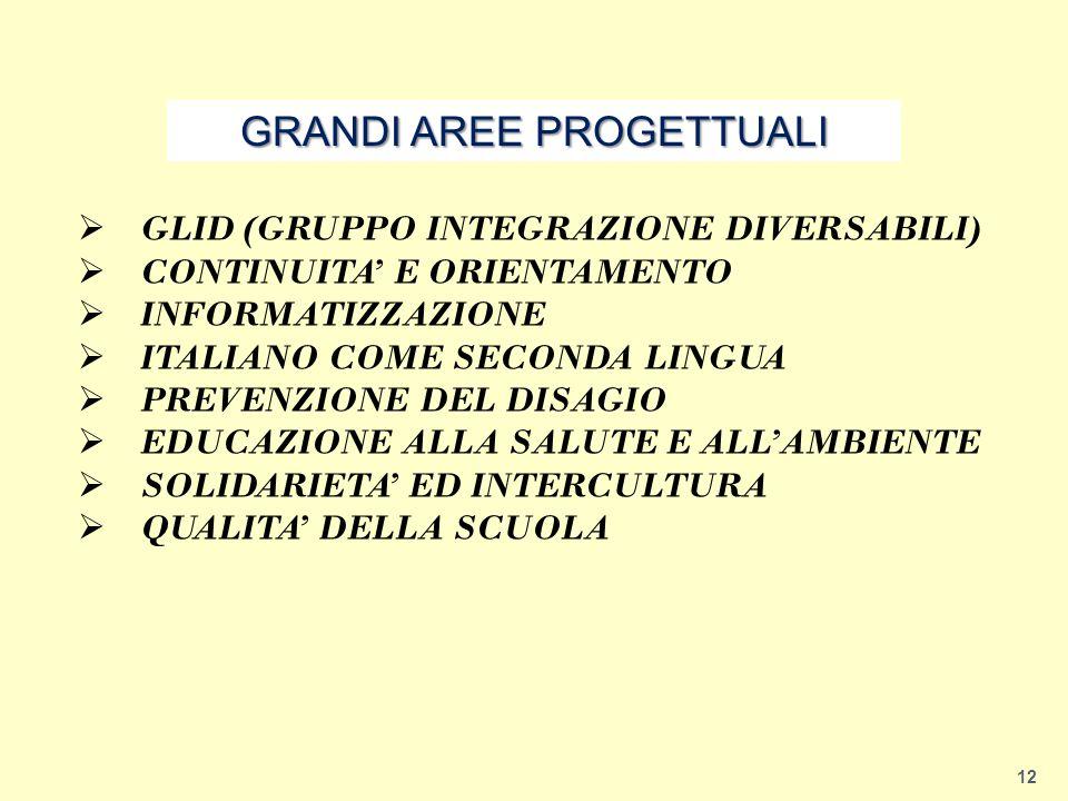 12  GLID (GRUPPO INTEGRAZIONE DIVERSABILI)  CONTINUITA' E ORIENTAMENTO  INFORMATIZZAZIONE  ITALIANO COME SECONDA LINGUA  PREVENZIONE DEL DISAGIO