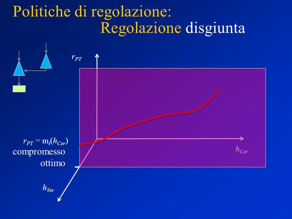 Politiche di regolazione: Regolazione disgiunta h Ver h Cer r PT r PT = m t (h Cer ) compromesso ottimo