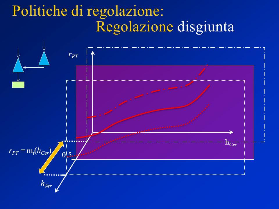 Politiche di regolazione: Regolazione disgiunta h Ver h Cer r PT 0,5 r PT = m t (h Cer )