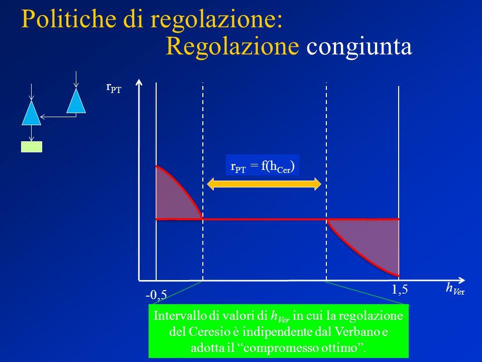 Politiche di regolazione: Regolazione congiunta r PT h Ver -0,5 1,5 r PT = f(h Cer ) Intervallo di valori di h Ver in cui la regolazione del Ceresio è indipendente dal Verbano e adotta il compromesso ottimo .