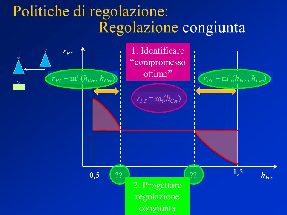 Politiche di regolazione: Regolazione congiunta r PT h Ver -0,5 1,5 r PT = m t (h Cer ) r PT = m 2 t (h Ver, h Cer )r PT = m 1 t (h Ver, h Cer ) .