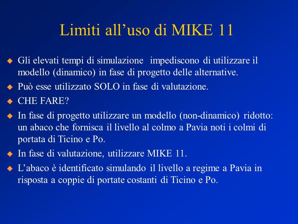 Limiti all'uso di MIKE 11  Gli elevati tempi di simulazione impediscono di utilizzare il modello (dinamico) in fase di progetto delle alternative.