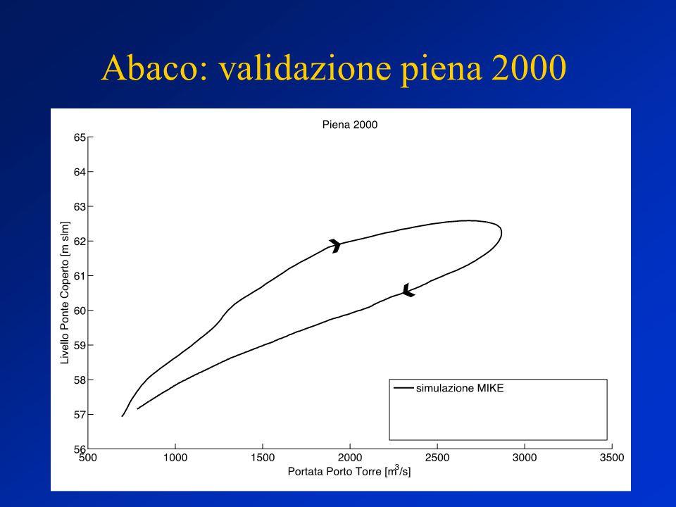 Abaco: validazione piena 2000