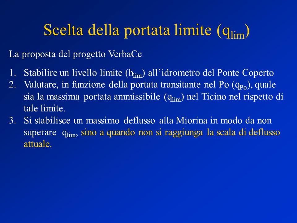 Scelta della portata limite (q lim ) La proposta del progetto VerbaCe 1.Stabilire un livello limite (h lim ) all'idrometro del Ponte Coperto 2.Valutare, in funzione della portata transitante nel Po (q Po ), quale sia la massima portata ammissibile (q lim ) nel Ticino nel rispetto di tale limite.