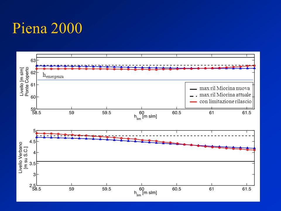 Piena 2000 max ril Miorina nuova max ril Miorina attuale con limitazione rilascio h emergenza