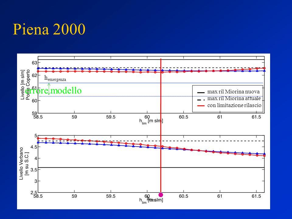 Piena 2000 max ril Miorina nuova max ril Miorina attuale con limitazione rilascio h emergenza h lim errore modello