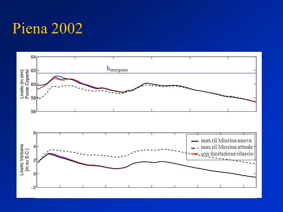 Piena 2002 max ril Miorina nuova max ril Miorina attuale con limitazione rilascio h emergenza