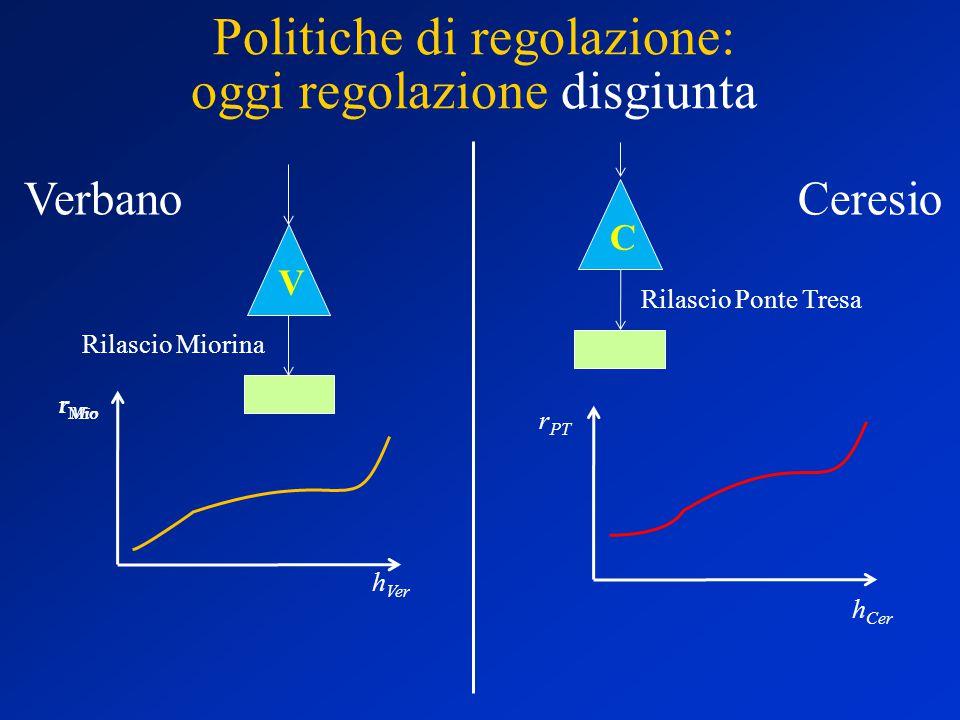 Politiche di regolazione: Regolazione congiunta V C h Ver h Cer r Mio h Ver h Cer r PT Rilascio Ponte Tresa Rilascio Miorina VerbaCe