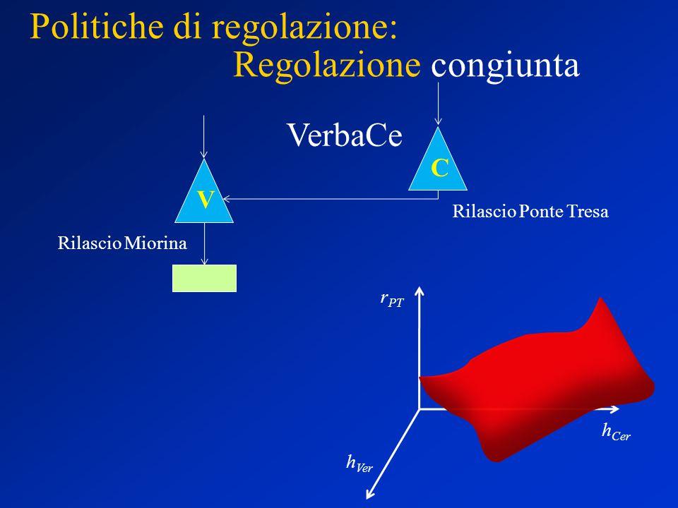 Politiche di regolazione: Regolazione congiunta V C Rilascio Ponte Tresa Rilascio Miorina VerbaCe h Ver h Cer r PT