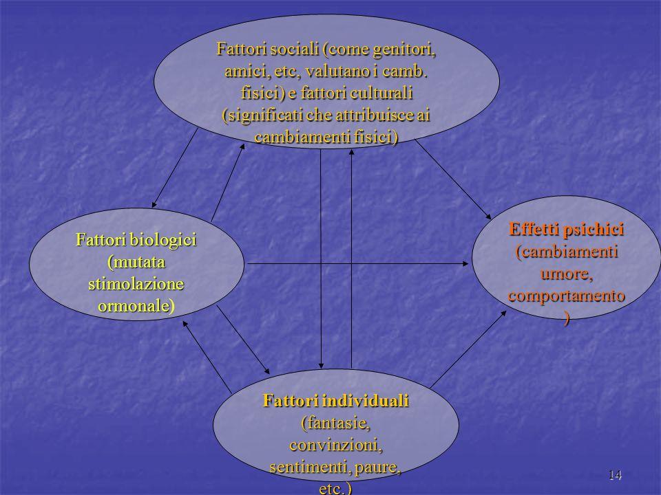 14 Fattori biologici (mutata stimolazione ormonale (mutata stimolazione ormonale) Effetti psichici (cambiamenti umore, comportamento ) Fattori sociali