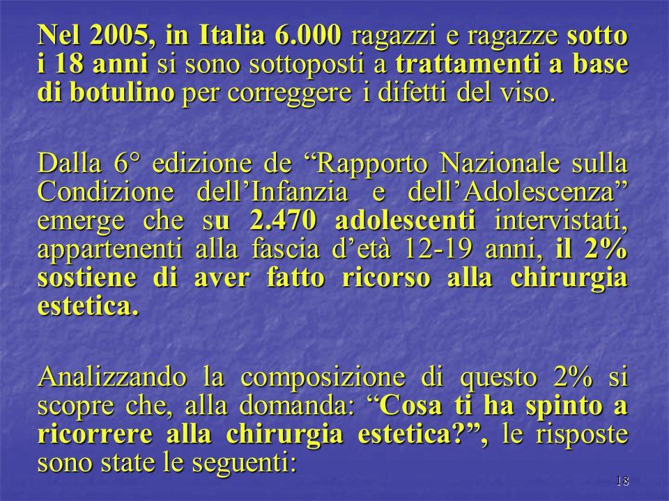 18 Nel 2005, in Italia 6.000 ragazzi e ragazze sotto i 18 anni si sono sottoposti a trattamenti a base di botulino per correggere i difetti del viso.