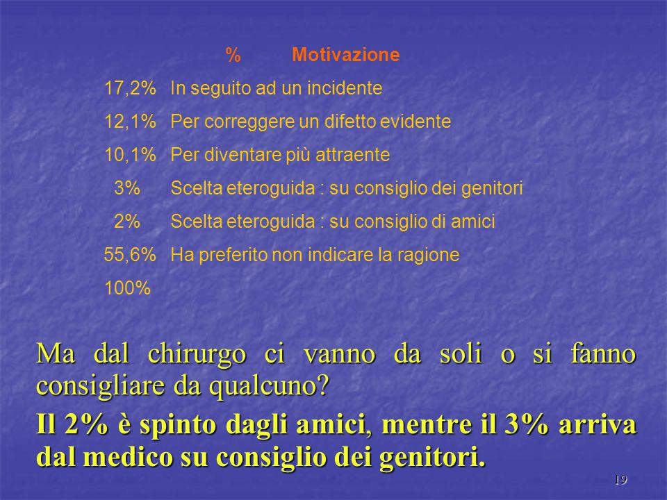 19 Ma dal chirurgo ci vanno da soli o si fanno consigliare da qualcuno? Il 2% è spinto dagli amici, mentre il 3% arriva dal medico su consiglio dei ge
