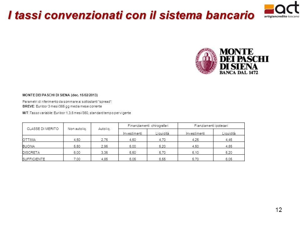 12 I tassi convenzionati con il sistema bancario MONTE DEI PASCHI DI SIENA (dec. 15/02/2013) Parametri di riferimento da sommare ai sottostanti