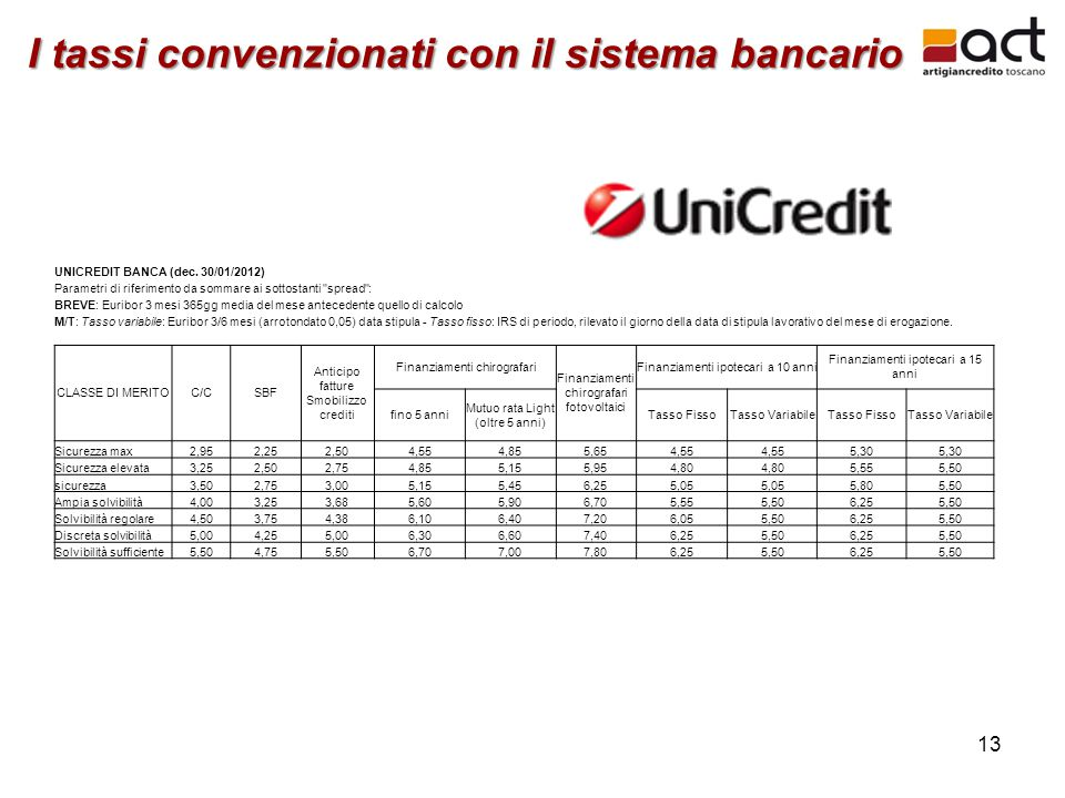 13 UNICREDIT BANCA (dec.