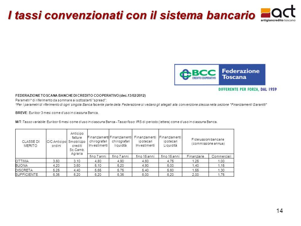 14 I tassi convenzionati con il sistema bancario FEDERAZIONE TOSCANA BANCHE DI CREDITO COOPERATIVO (dec.13/02/2012) Parametri* di riferimento da somma