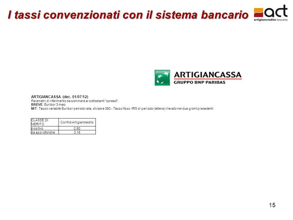 15 I tassi convenzionati con il sistema bancario ARTIGIANCASSA (dec. 01/07/12) Parametri di riferimento da sommare ai sottostanti