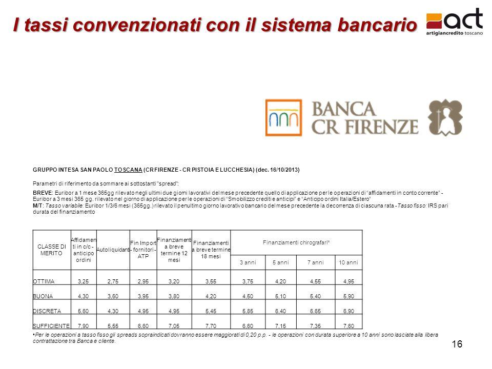 16 I tassi convenzionati con il sistema bancario GRUPPO INTESA SAN PAOLO TOSCANA (CR FIRENZE - CR PISTOIA E LUCCHESIA) (dec. 16/10/2013) Parametri di