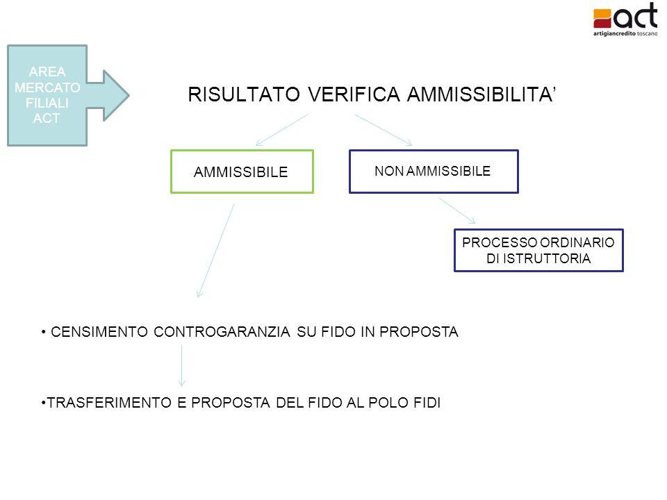 RISULTATO VERIFICA AMMISSIBILITA' AREA MERCATO FILIALI ACT AMMISSIBILE NON AMMISSIBILE PROCESSO ORDINARIO DI ISTRUTTORIA CENSIMENTO CONTROGARANZIA SU