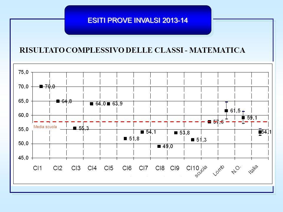 ESITI PROVE INVALSI 2013-14 SCOSTAMENTI DEI RISULTATI DELLE CLASSI DALLA MEDIA DEI LICEI LOMBARDIA ______ Lombardia Licei Cl1 Cl2 Cl3 Cl4 Cl5 Cl6 Cl7 Cl8 Cl9 Cl10
