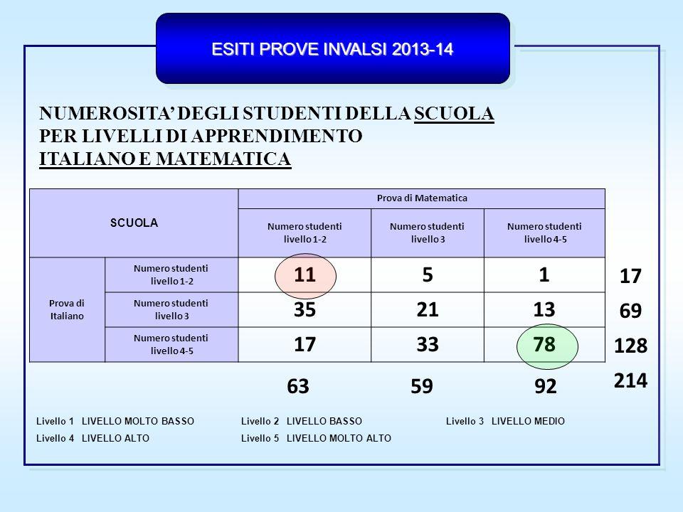 ESITI PROVE INVALSI 2013-14  Risultati di scuola all'interno delle prove  Aree di forza e di debolezza rispetto - ai diversi ambiti/parti della prova - ai diversi processi