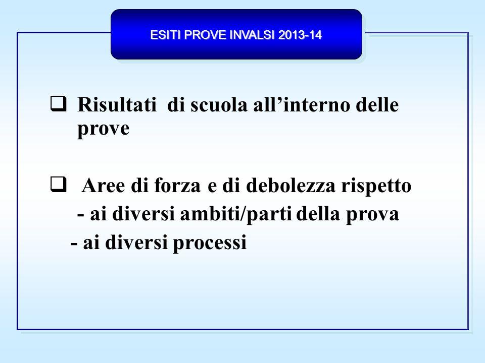 ESITI PROVE INVALSI 2013-14 SCUOLA RISULTATO NAZIONALE LICEI CONFRONTO TRA IL RISULTATO DI SCUOLA E IL RISULTATO NAZIONALE LICEI PARTI DELLA PROVA - ITALIANO ______ Italia Licei T.