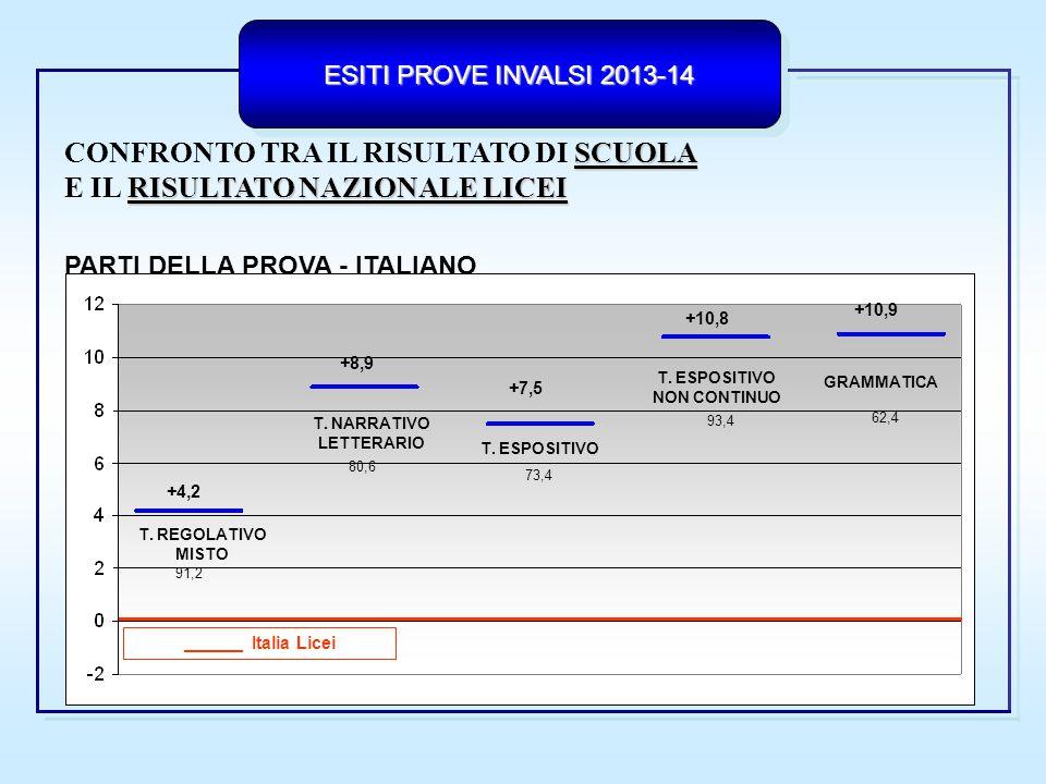 ESITI PROVE INVALSI 2013-14 RISULTATO DI SCUOLA CONFRONTOTRA IL RISULTATO DI SCUOLA RISULTATO NAZIONALE LICEI E IL RISULTATO NAZIONALE LICEI PROCESSI - ITALIANO ______ Italia Licei COMPRENDERE E RICOSTRUIRE IL TESTO INDIVIDUARE INFORMAZIONI RIELABORARE IL TESTO +7,0 +10,8 +6,2 84,7 78,5 83,3