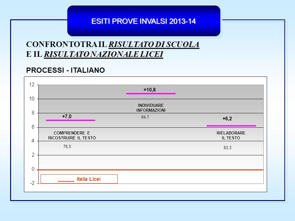 ESITI PROVE INVALSI 2013-14 CONFRONTOTRA IL RISULTATO DI SCUOLA E IL RISULTATO NAZIONALE LICEI AMBITI- MATEMATICA NUMERIDATI E PREVISIONI RELAZIONI E FUNZIONI _____ Italia Licei SPAZIO E FIGURE +1,6 +1,9 +1,2 +8,8 60,652,0 70,0 44,6